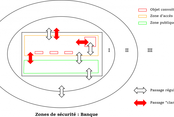 Le concept de zones de sécurité